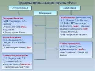Трактовки происхождения термина «Русь» Отечественная Зарубежная Концепции Дне