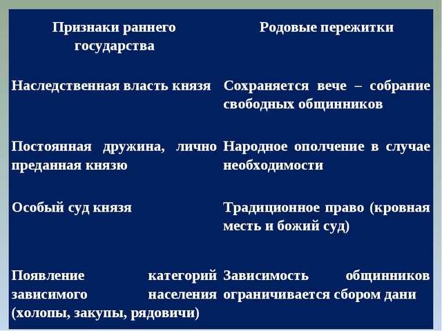 Признаки раннего государства Родовые пережитки Наследственная власть князя...