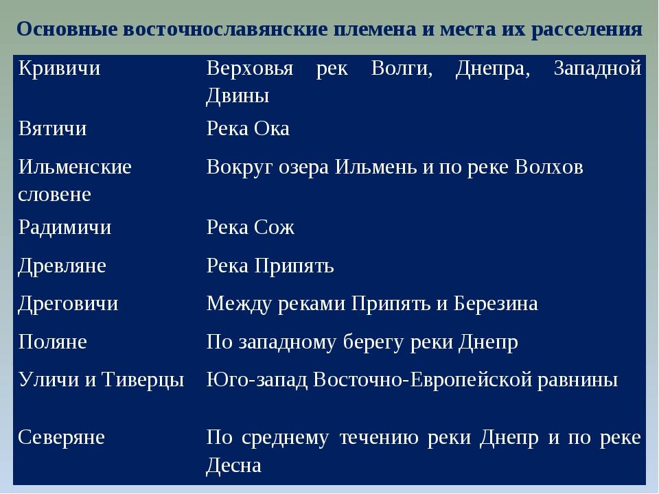 Основные восточнославянские племена и места их расселения КривичиВерховья ре...