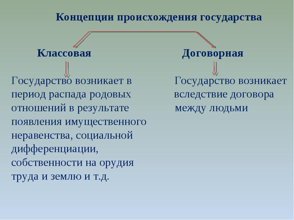 Концепции происхождения государства Классовая Договорная Государство возника...