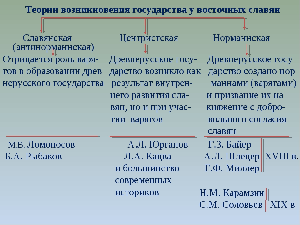 Теории возникновения государства у восточных славян Славянская Центристская...