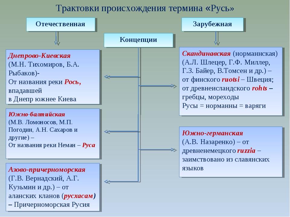 Трактовки происхождения термина «Русь» Отечественная Зарубежная Концепции Дне...