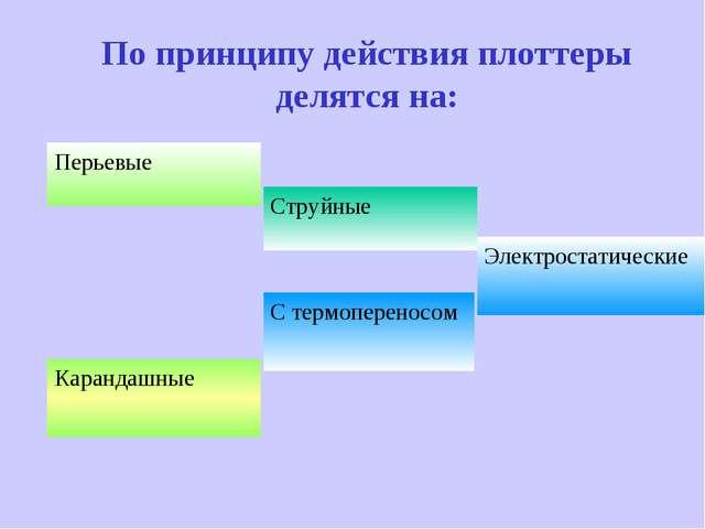 По принципу действия плоттеры делятся на: Перьевые Струйные Электростатически...
