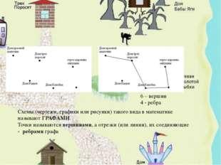 Схемы (чертежи, графики или рисунки) такого вида в математике называют ГРАФАМ