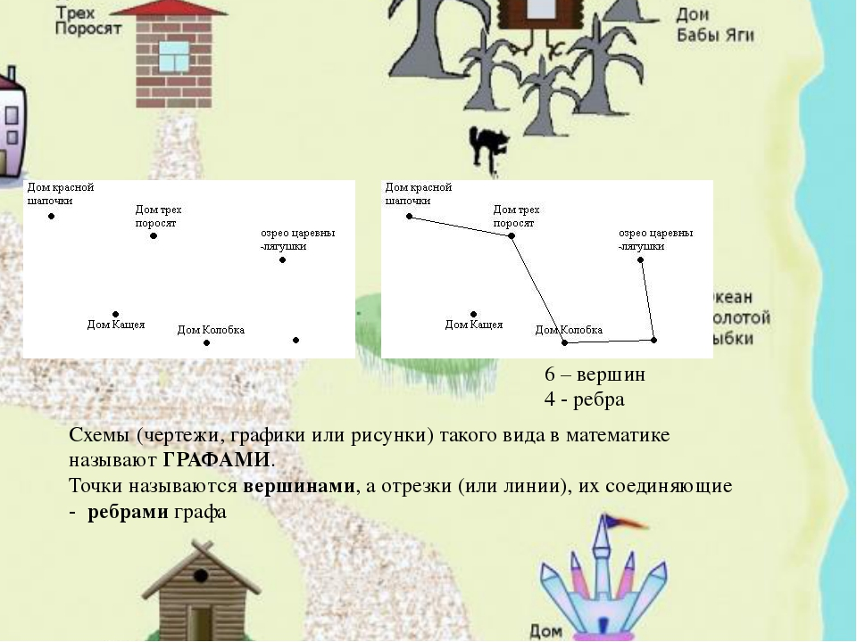 Схемы (чертежи, графики или рисунки) такого вида в математике называют ГРАФАМ...
