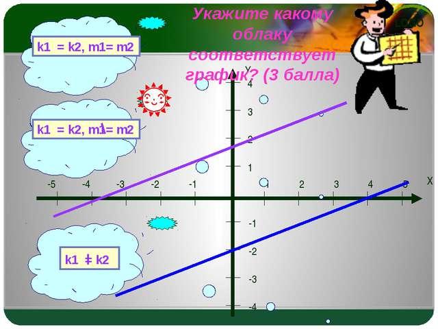 Самостоятельная работа 1 вариант 1)Назовите коэффициенты линейной функции у=0...