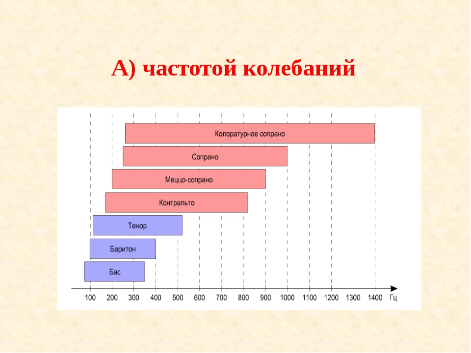 А) частотой колебаний