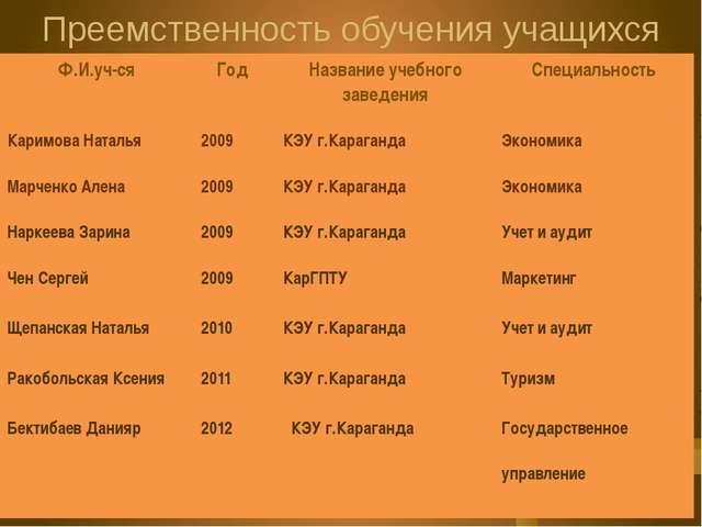 Электронные публикации в социальной сети работников образования nsportal.ru С...
