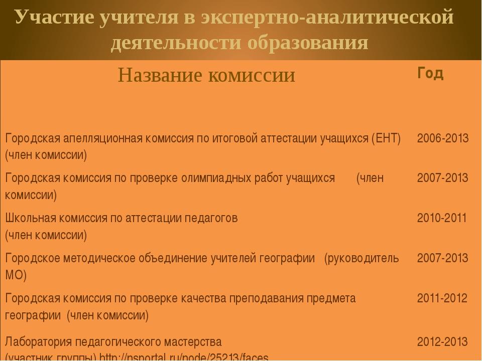 Ежегодное участие в областных олимпиадах по географии в ВУЗах города Караганд...