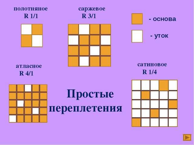 полотняное R 1/1 саржевое R 3/1 атласное R 4/1 сатиновое R 1/4 Простые переп...