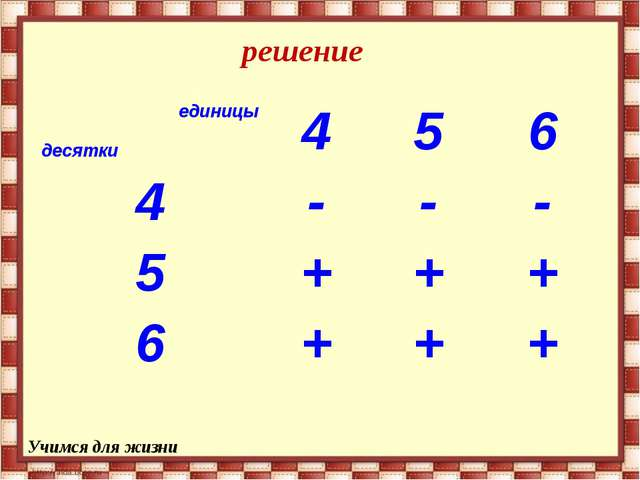 решение Учимся для жизни единицы десятки456 4--- 5+++ 6+++