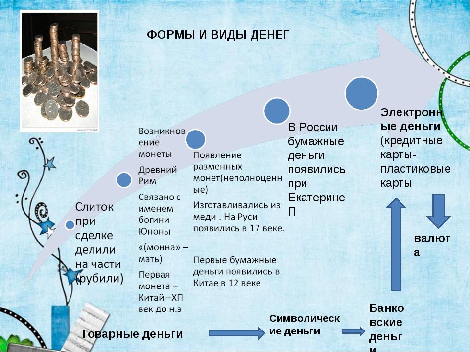 В России бумажные деньги появились при Екатерине П Электронные деньги (кредит...