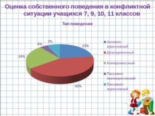 Оценка собственного поведения в конфликтной ситуации учащихся 7, 9, 10, 11 кл