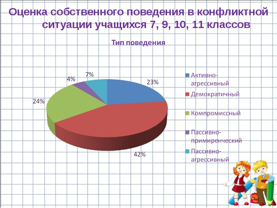 Оценка собственного поведения в конфликтной ситуации учащихся 7, 9, 10, 11 кл...