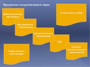 Диагностические материалы Методическое обеспечение КТД Дополнительное образов