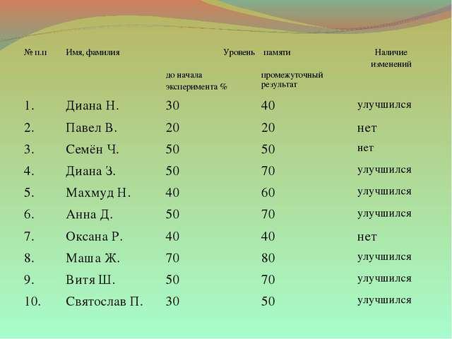 № п.пИмя, фамилияУровень памятиНаличие изменений до начала эксперимента %...