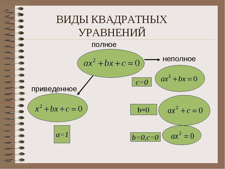 ВИДЫ КВАДРАТНЫХ УРАВНЕНИЙ ? полное приведенное неполное a=1 c=0 b=0 b=0,c=0
