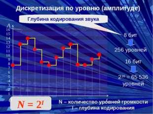 Дискретизация по уровню (амплитуде) 0 t A 16 15 14 13 12 11 10 9 8 7 6 5 4 3