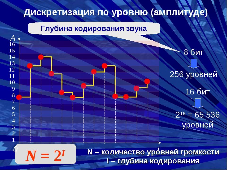 Дискретизация по уровню (амплитуде) 0 t A 16 15 14 13 12 11 10 9 8 7 6 5 4 3...