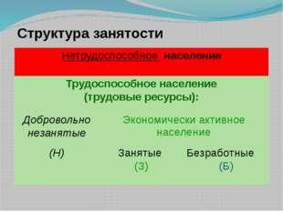 Структура занятости Нетрудоспособноенаселение Трудоспособное население (трудо