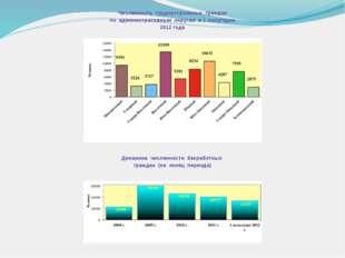 Численность трудоустроенных граждан по административным округам в 1 полугодии