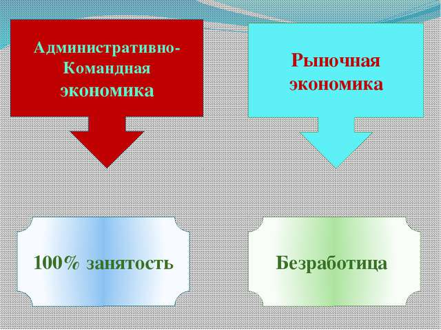 Административно- Командная экономика Рыночная экономика 100% занятость Безраб...