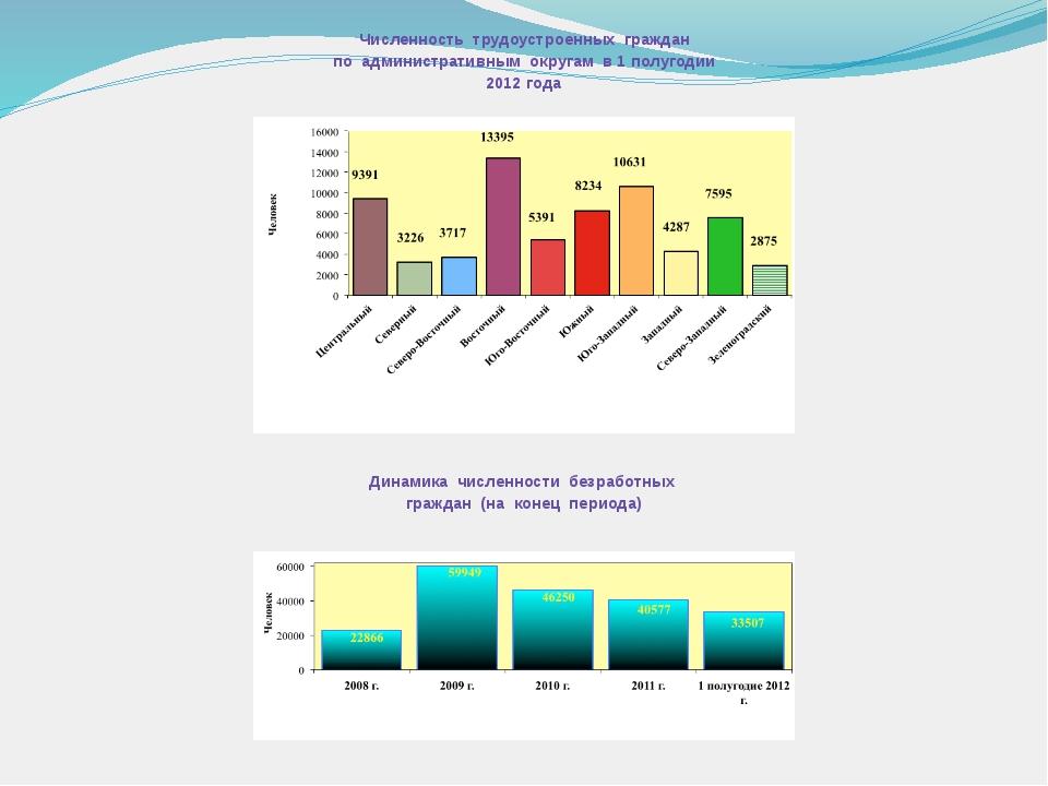 Численность трудоустроенных граждан по административным округам в 1 полугодии...