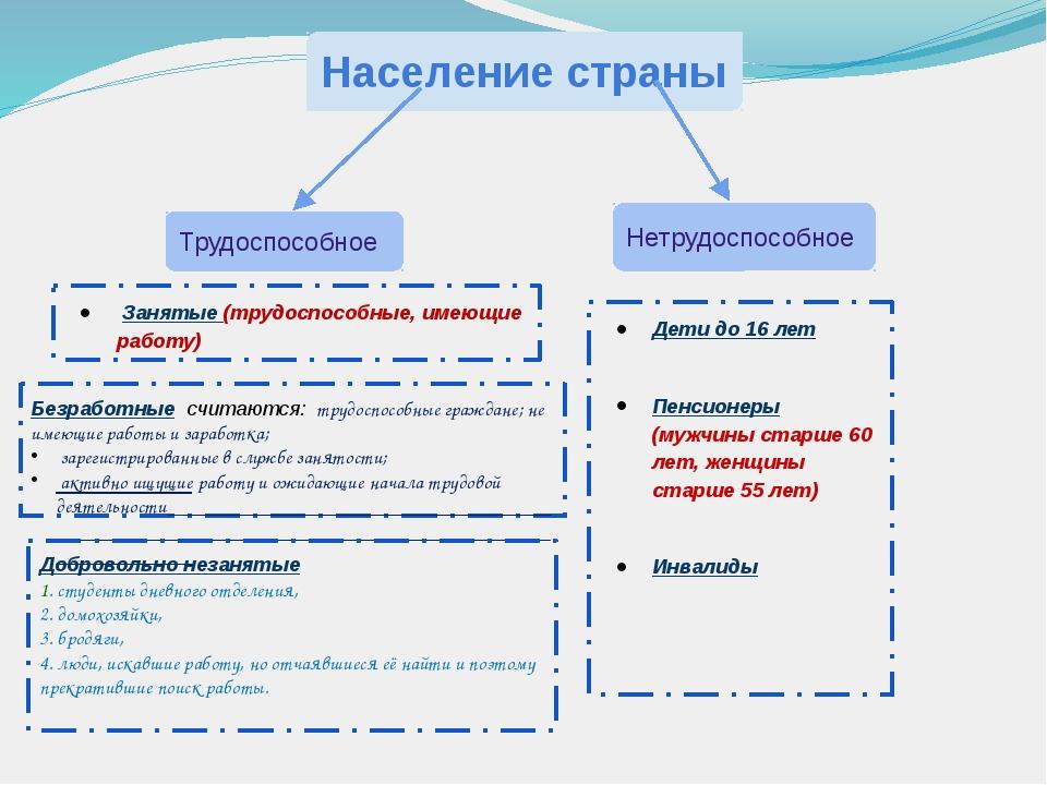 Население страны Трудоспособное Нетрудоспособное Занятые (трудоспособные, име...
