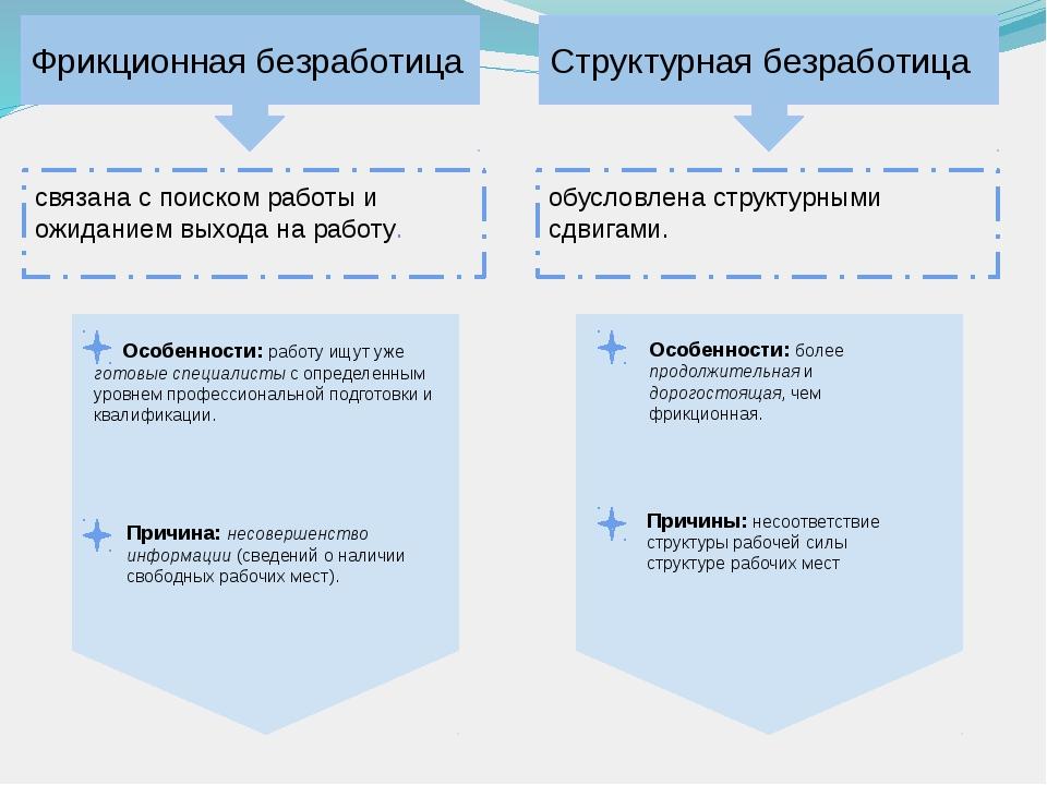 Интегрированный урок по обществознанию для класса Безработица  слайда 7 Фрикционная безработица связана с поиском работы и ожиданием выхода на работ