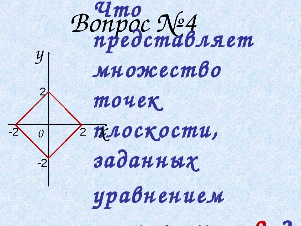 Вопрос № 4 Что представляет множество точек плоскости, заданных уравнением Ι...