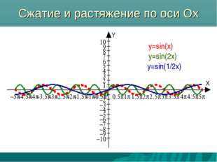Сжатие и растяжение по оси Ох y=sin(x) y=sin(2x) y=sin(1/2x)