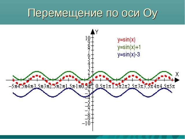 Перемещение по оси Оу y=sin(x) y=sin(x)+1 y=sin(x)-3
