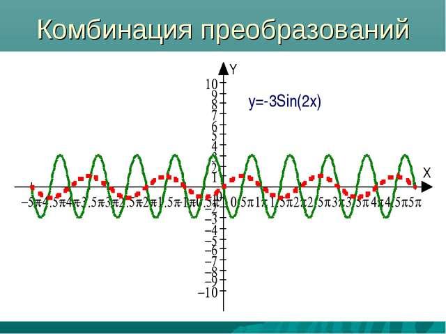 Комбинация преобразований y=-3Sin(2x)
