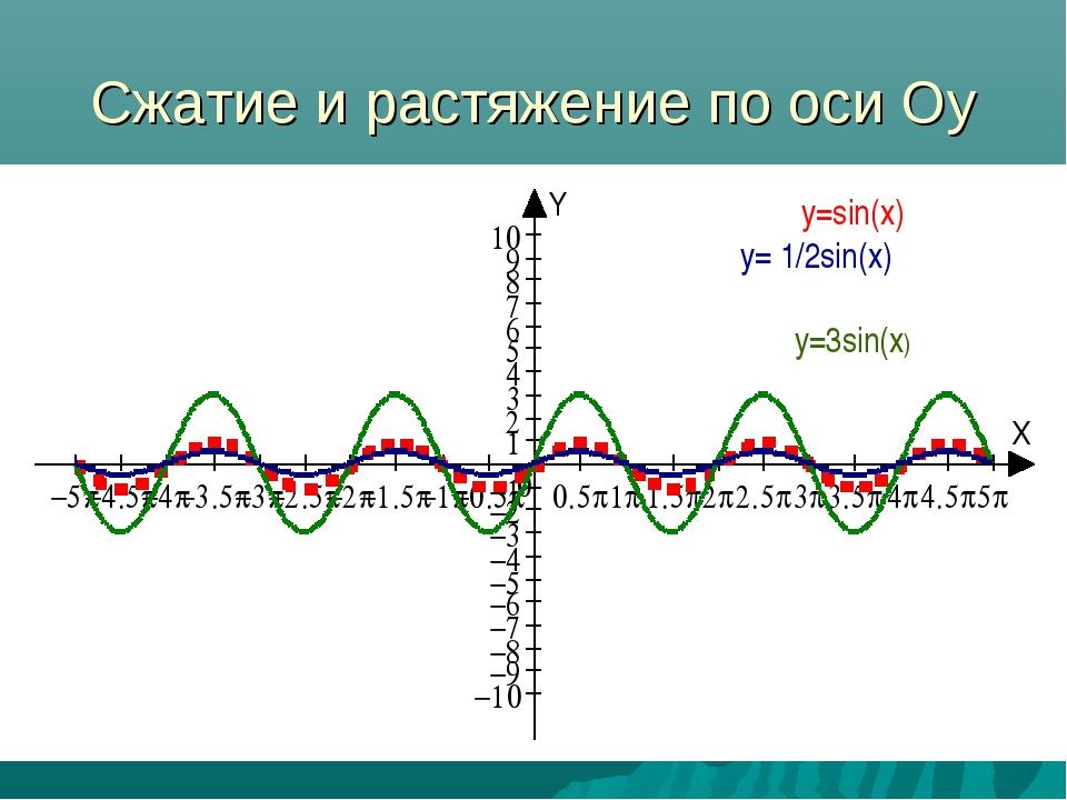 Сжатие и растяжение по оси Оу y=sin(x) y= 1/2sin(x) y=3sin(x)