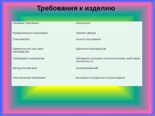 Требования к изделию Название требования Композиция Функциональное назначение