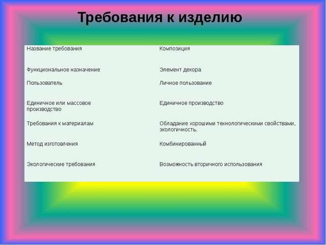 Требования к изделию Название требования Композиция Функциональное назначение...