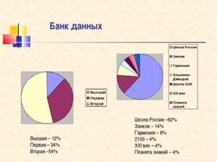 Банк данных Высшая – 12% Первая – 34% Вторая –54% Школа России –62% Занков –