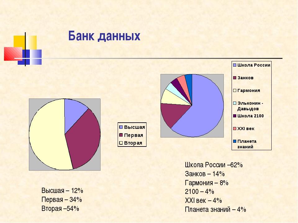 Банк данных Высшая – 12% Первая – 34% Вторая –54% Школа России –62% Занков –...