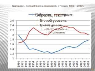 Сравнение среднего уровня рождаемости в России и уровня рождаемости в других