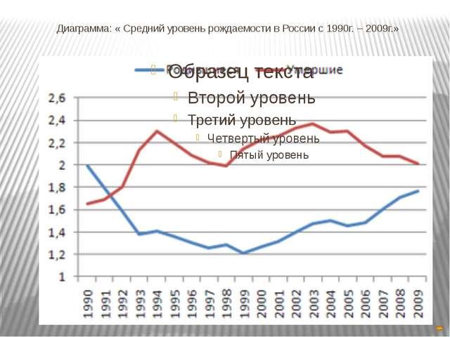 Сравнение среднего уровня рождаемости в России и уровня рождаемости в других...