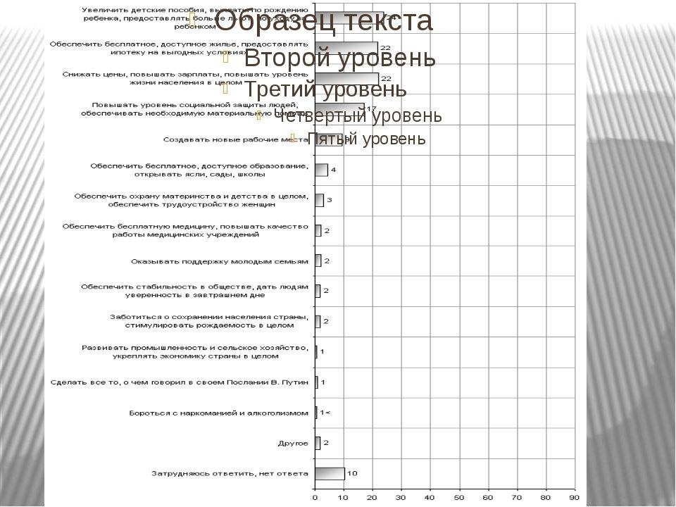 Заключение: Делая общий вывод нашего исследования, мы видим, что Россия никог...