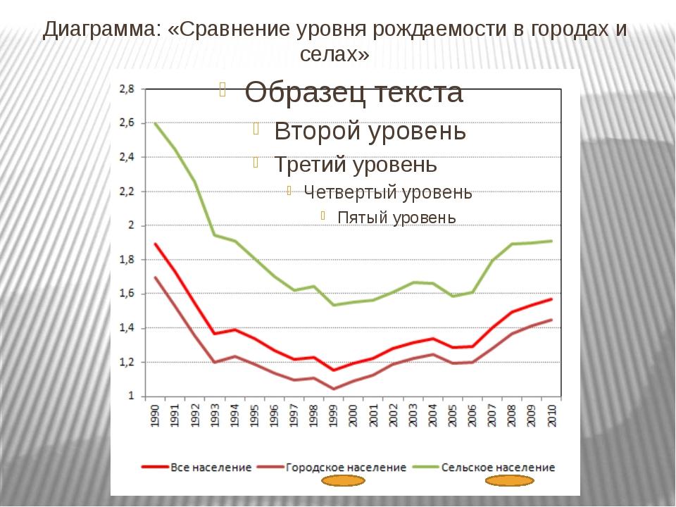 Диаграмма социологического опроса: «Следует ли государству вмешиваться в проц...