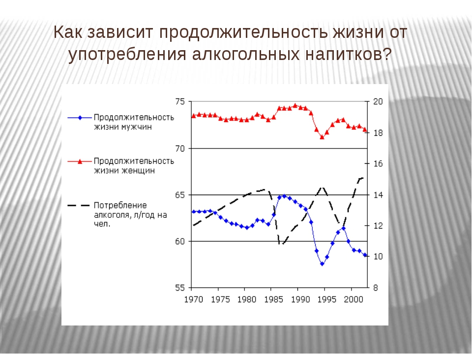 Как зависит продолжительность жизни от употребления алкогольных напитков?