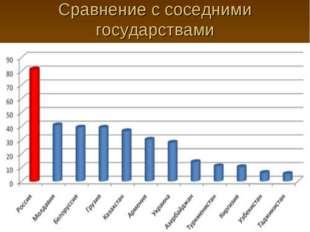 Сравнение с соседними государствами