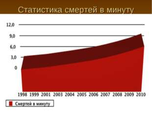 Статистика смертей в минуту