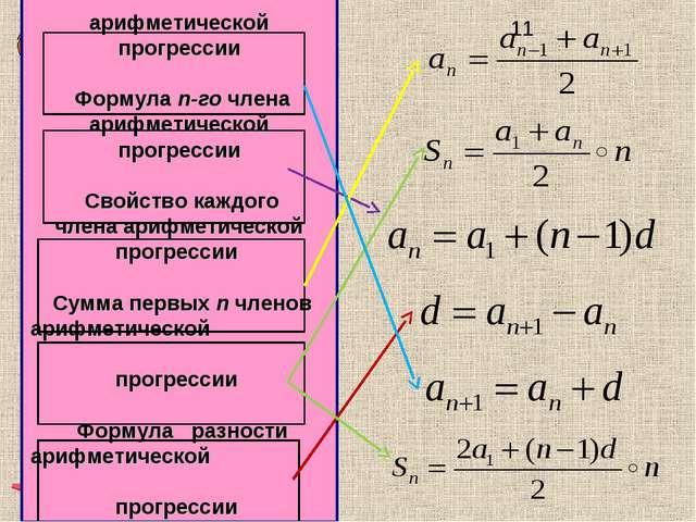 Определение арифметической прогрессии Формула n-го члена арифметической прогр...