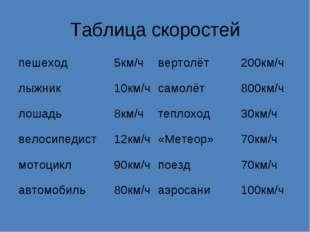 Таблица скоростей