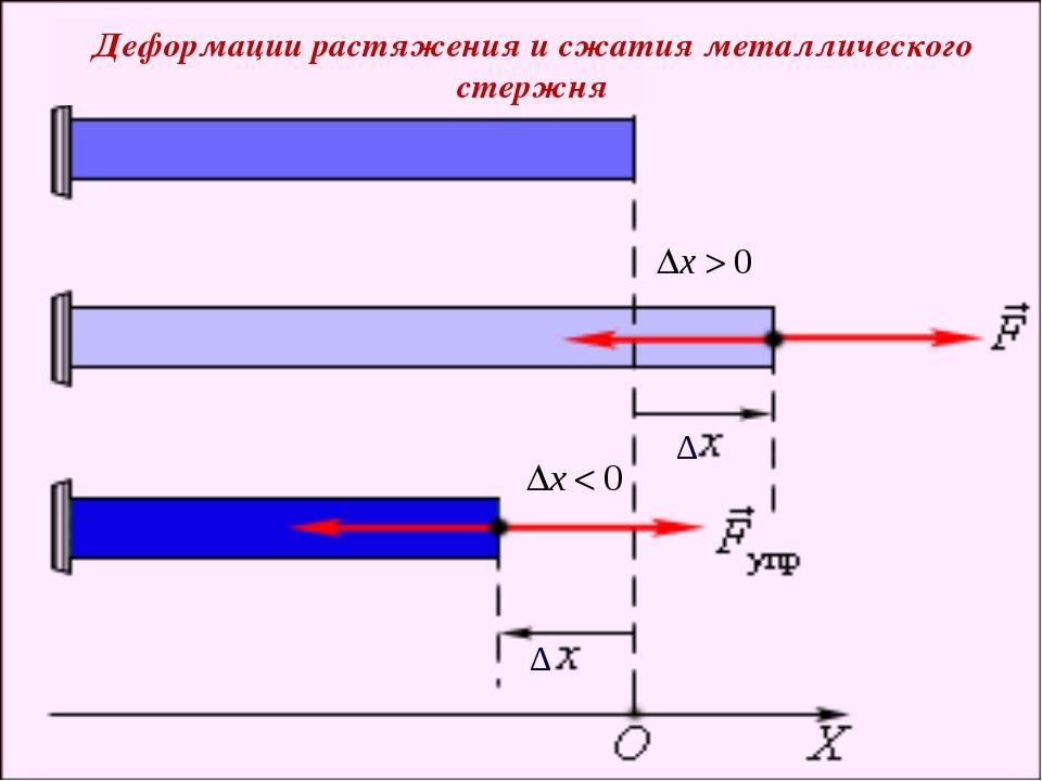 ∆ ∆ Деформации растяжения и сжатия металлического стержня