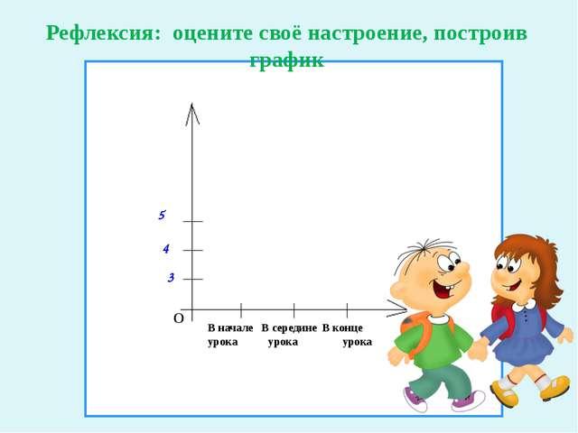 О 3 5 4 Рефлексия: оцените своё настроение, построив график В начале В середи...