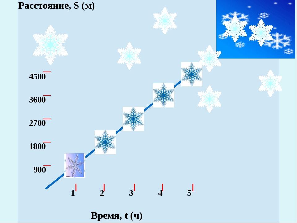 Расстояние,S(м) 4500 3600 2700 1800 900 1 2 3 4 5 Время,t(ч)